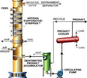 diagram of fuel to oil crude artisan evaporator stripper tec square is the  artisan evaporator stripper tec square is the