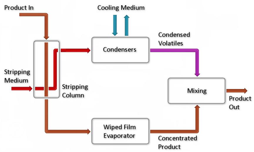 Freeze Concentration Alternative