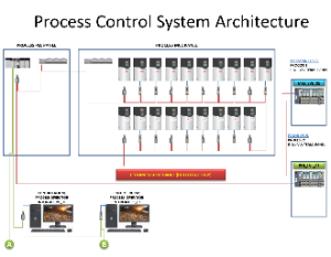 Automation - System Design