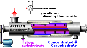 RotothermE - Carbohydrates