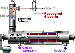 RotothermE - Glycerin