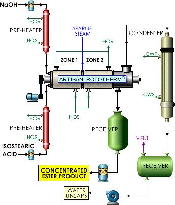 Rototherm-E - Reaction