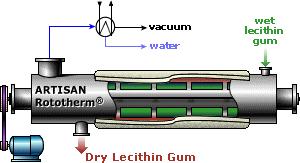 Rototherm-P - Lecithin