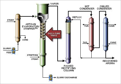 Aroma Recovery Process