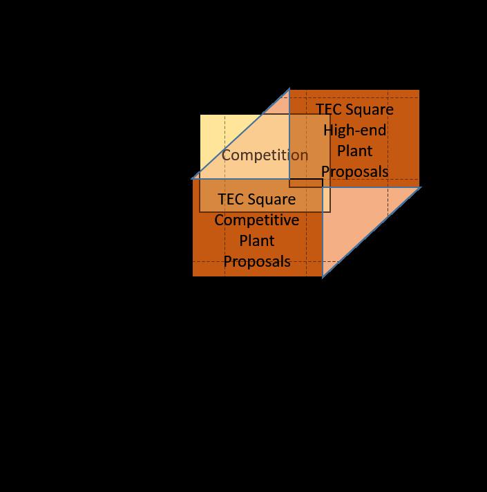 TEC Square Instant Coffee Plants - Advantages