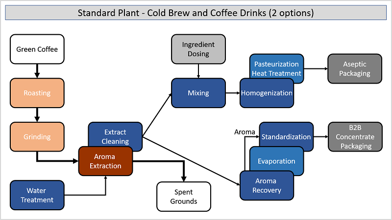 Cold Brew - Standard Process