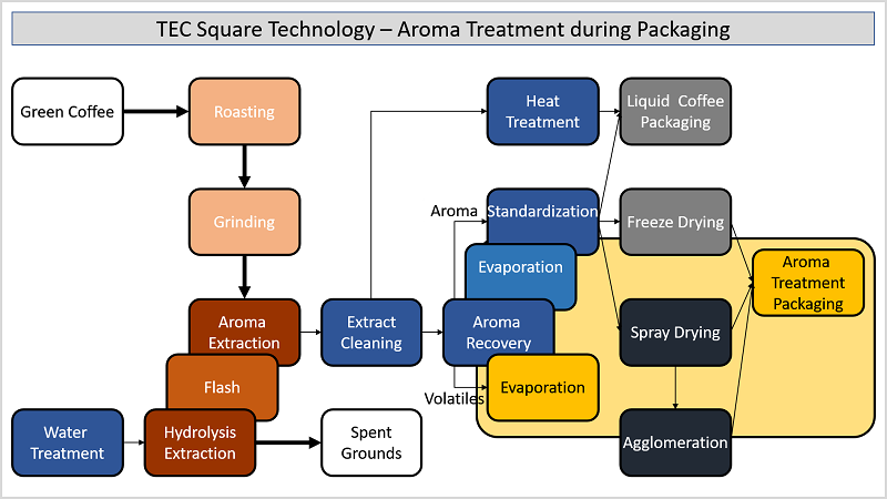 Instant Coffee - Aroma Treatment during Packaging