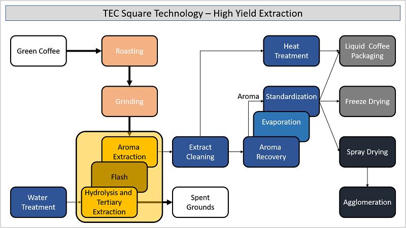 Instant Coffee - Flexible Extraction