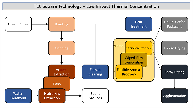 Instant Coffee - Low-Impact Thermal Concentration
