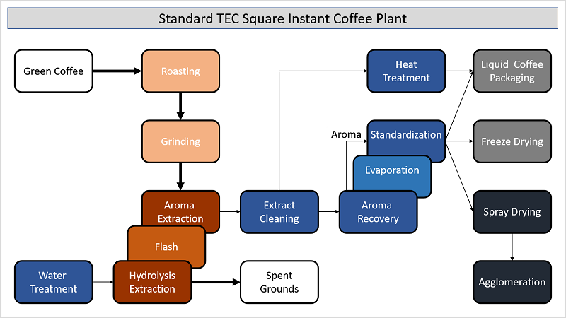 Instant Coffee - Standard Set-up
