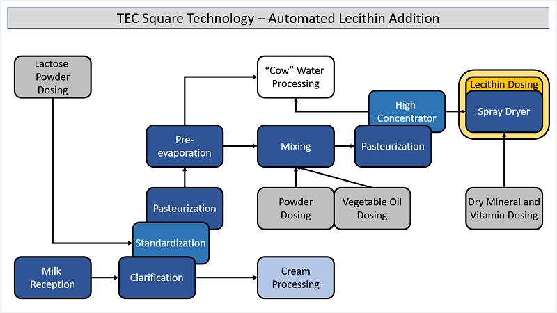 Infant Formula - Lecithin Addition