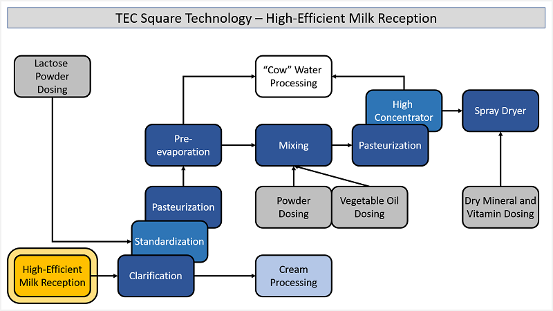 Infant Formula - Milk Reception