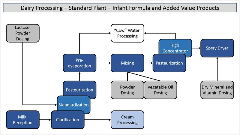 Infant Formula - Standard Process