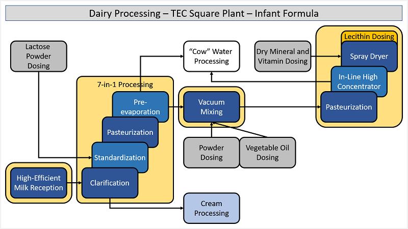 Infant Formula - TEC Square Process