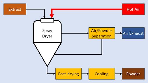 Spray Dryer Flowsheet