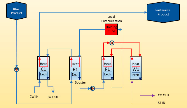 Example Pasteurizer Flow sheet